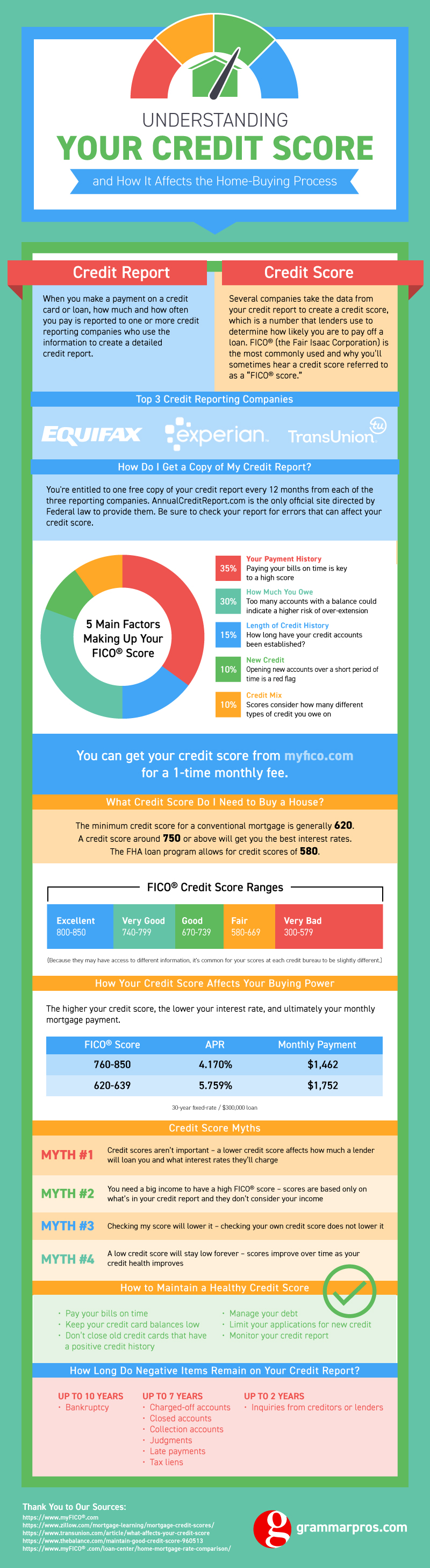 Understanding Your Credit Score Infographic