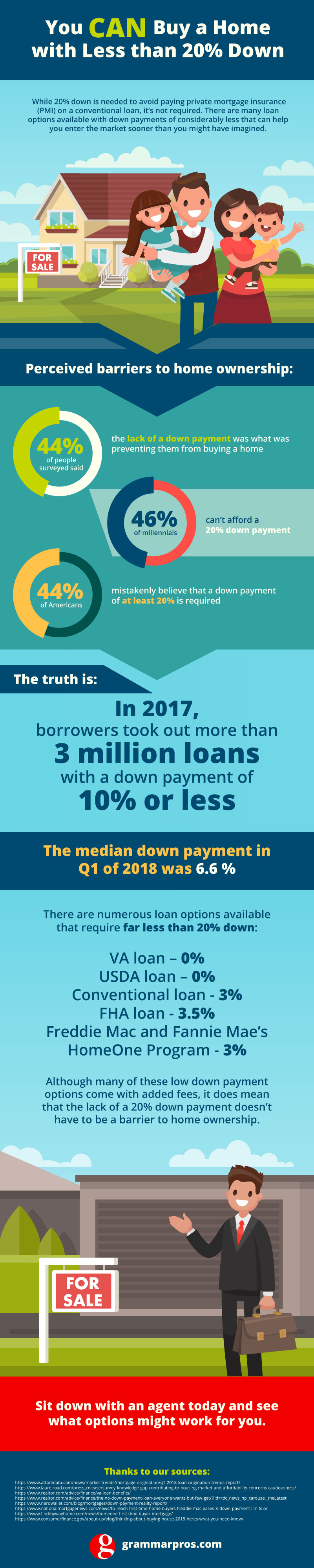 Infographic - Myth of 20 Percent Down Payment