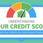 Understanding Your Credit Score - Infographic