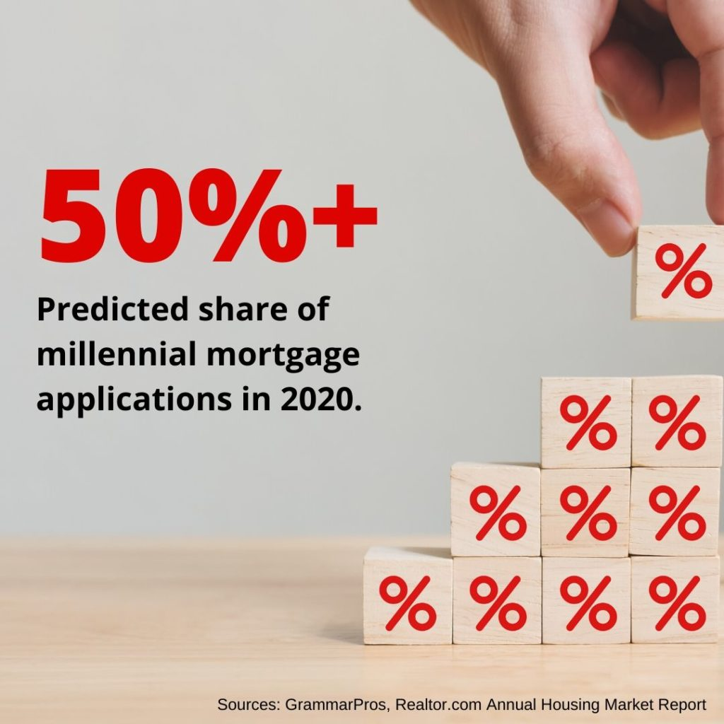 millennials will soon take out more mortgages than other groups