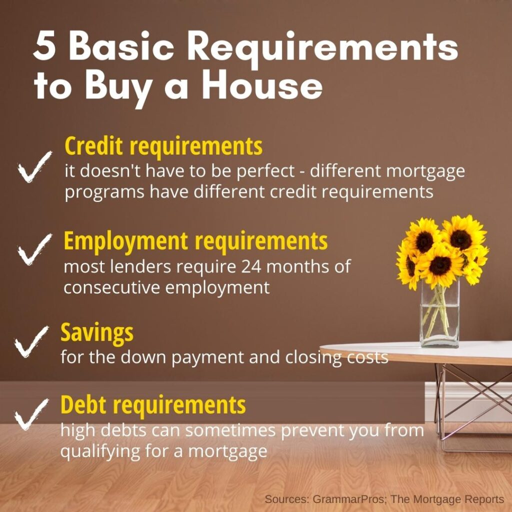 requirements to buy a house